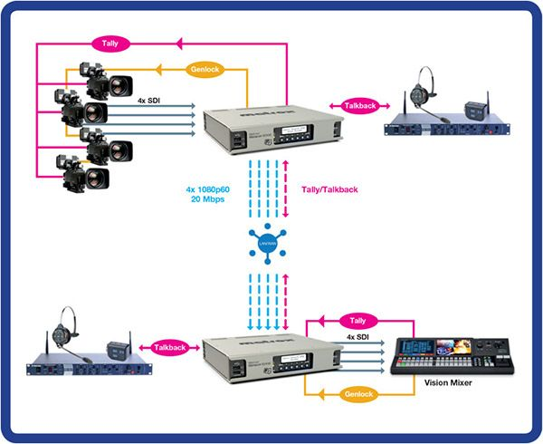 Remote Integration diagram for production encoding and decoding with Monarch EDGE