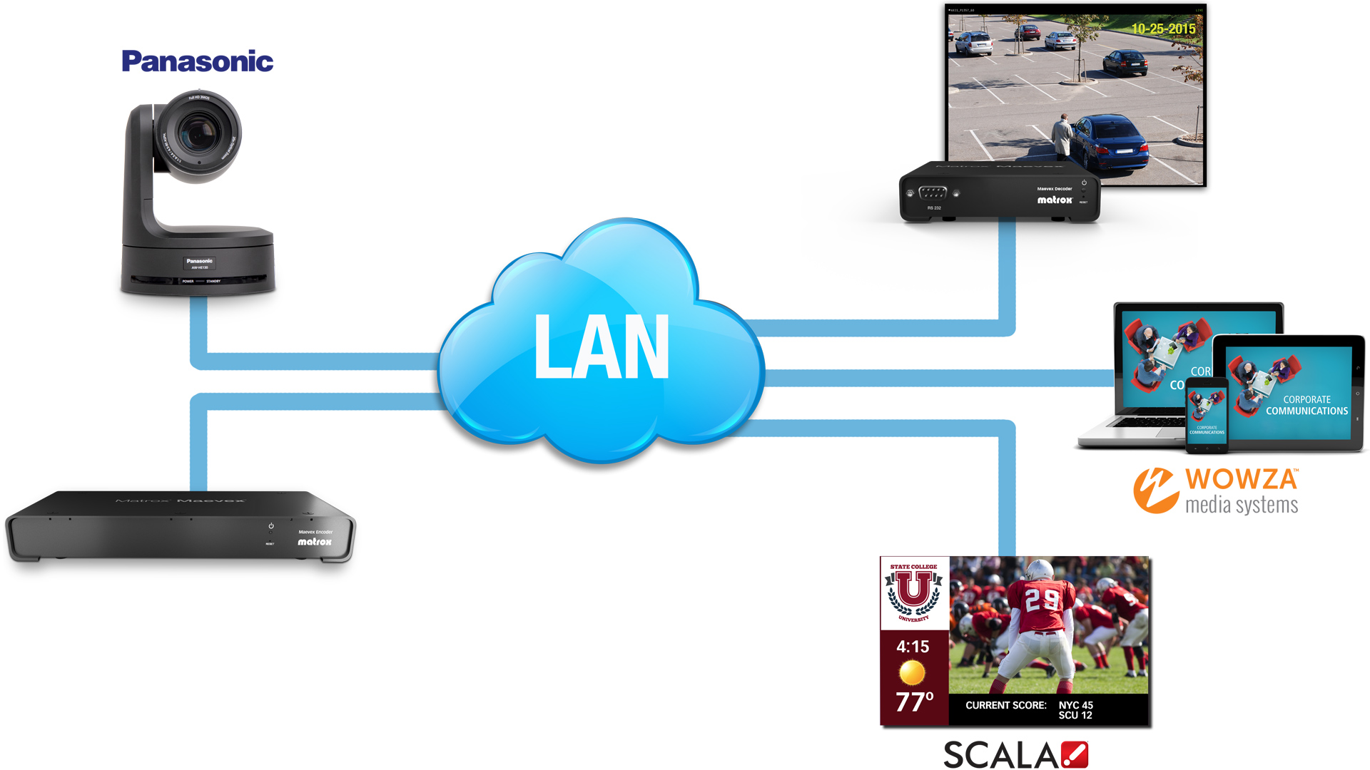 HDMI over IP: H 264 Encoder & Decoder for AV Distribution