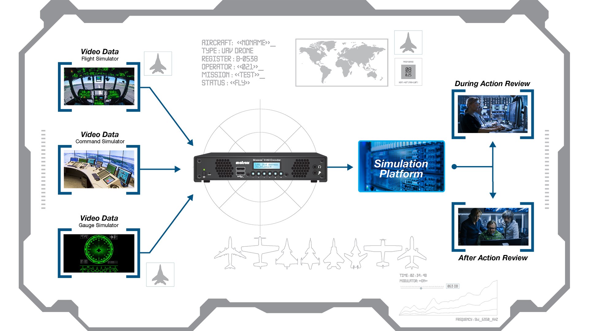 Matrox Maevex multi-4K encoders are purpose-built to capture, encode, and stream video feeds to simulator platforms.