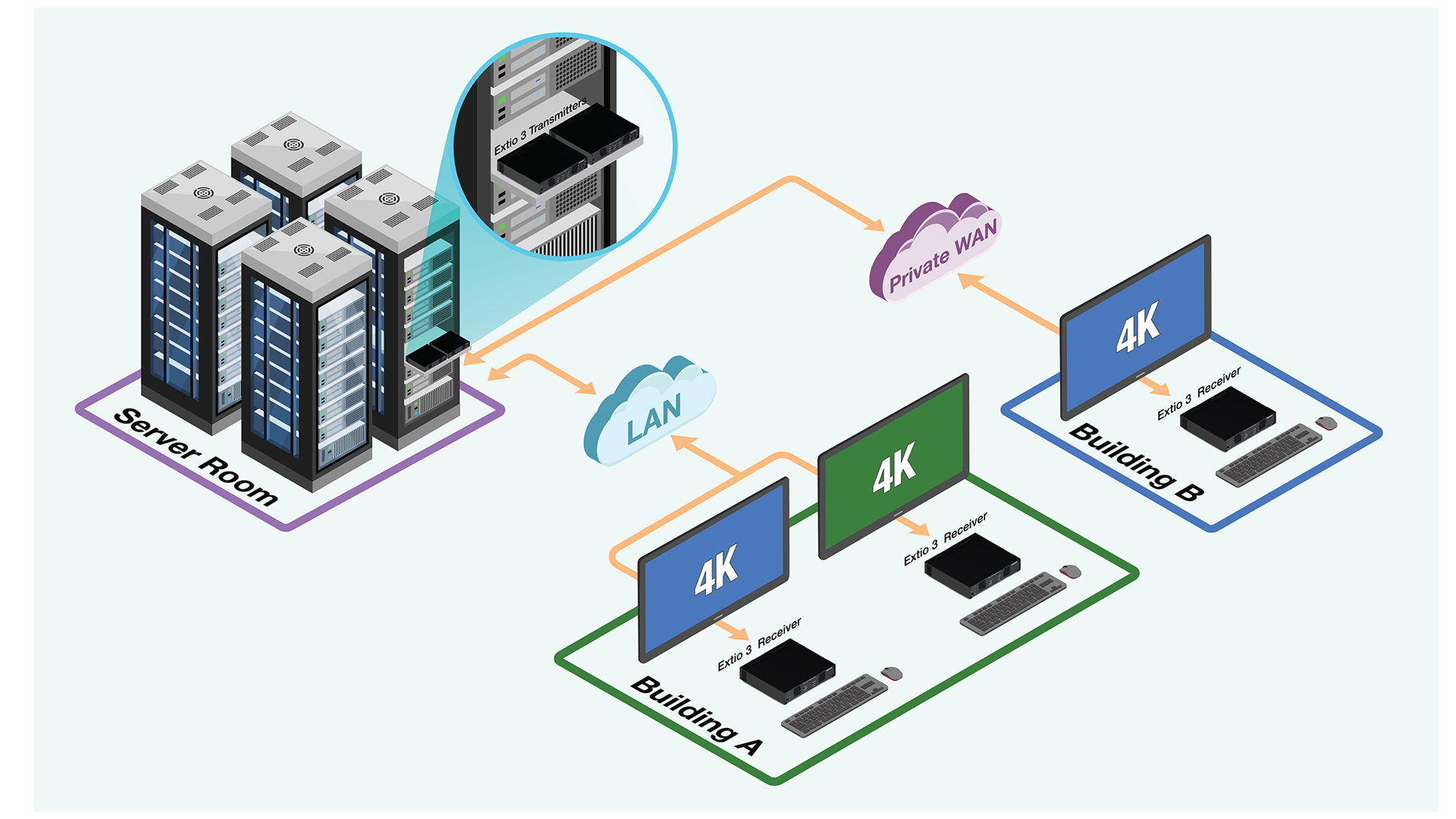 Matrox Extio 3 private LAN network