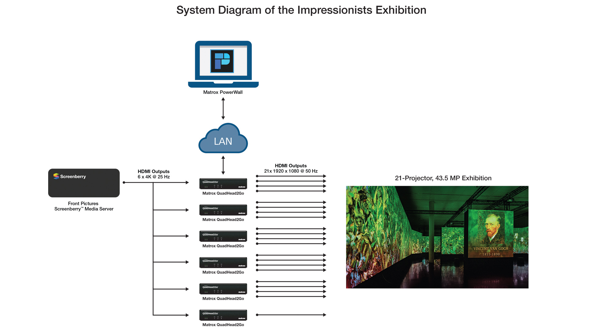 System Diagram of the Impressionists Exhibition