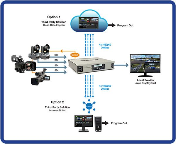 A diagram of a remote production using the Matrox Monarch EDGE