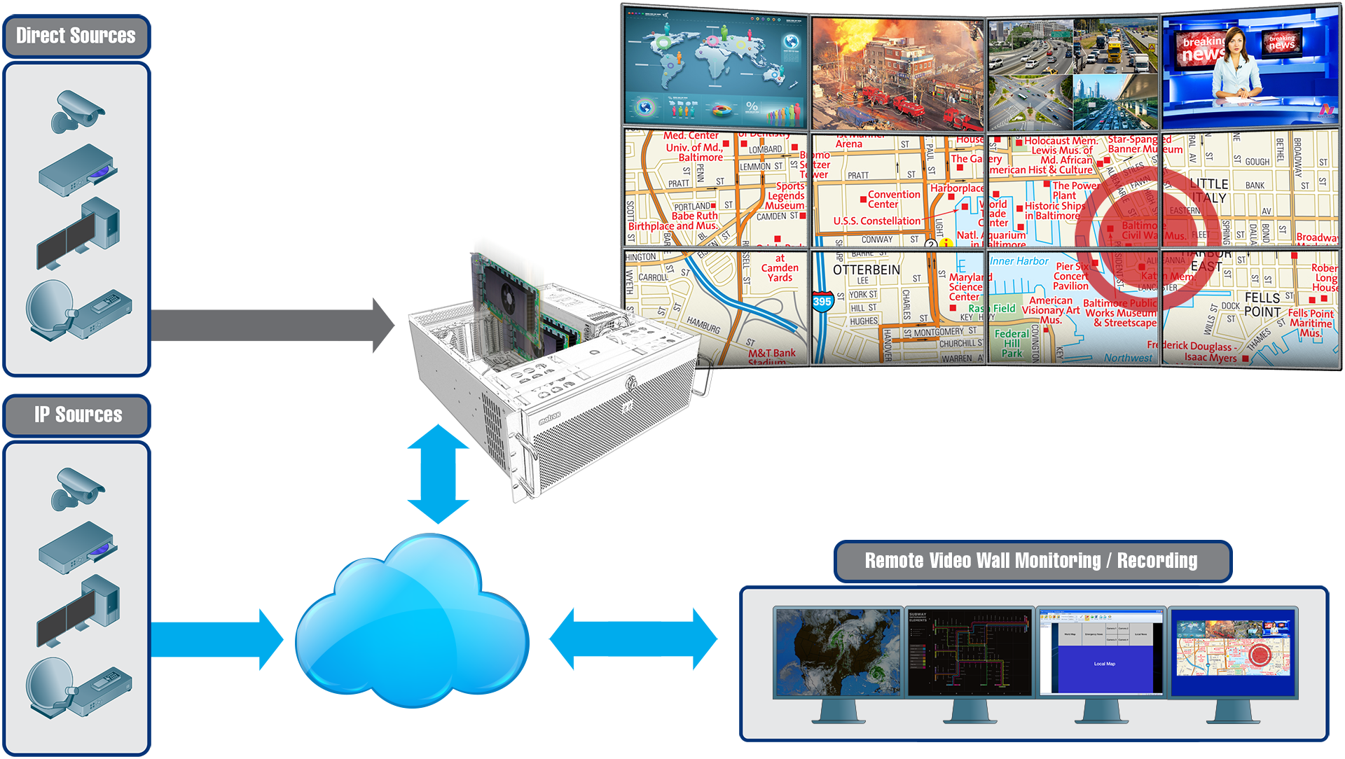 Mura IPX 4K IP Decode and Display Card Powered 4x1 Security Monitoring Station