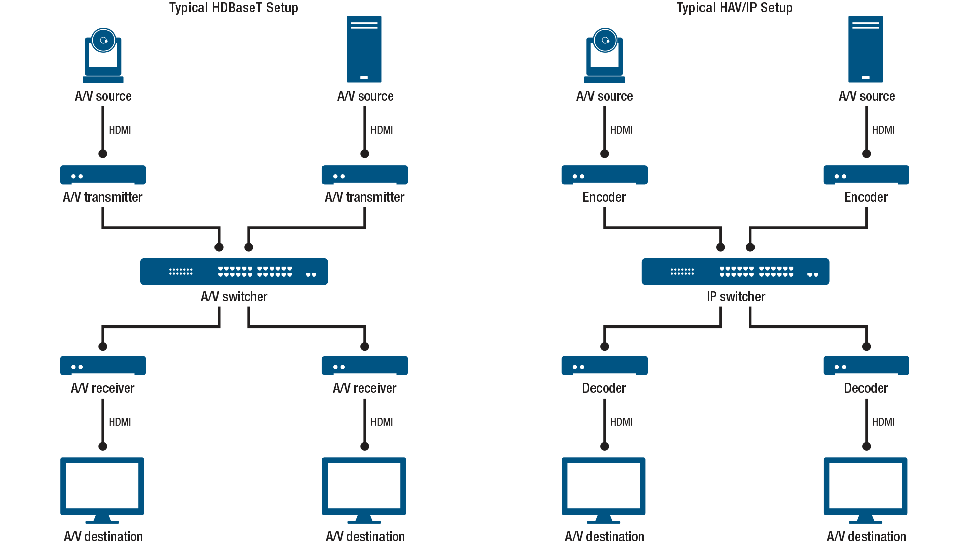 Traditional AV vs. AV over IP Setup - Matrox Graphics