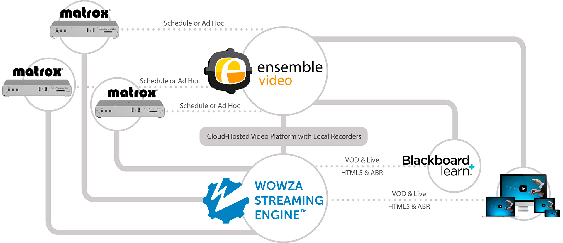 Monarch LCS Ensemble Wowza Workflow